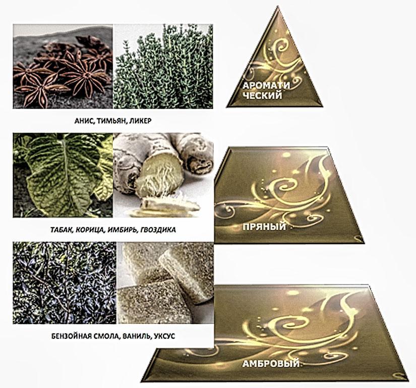 Состав ароматов женских духов Tabac Gourmand от Patrice Martin